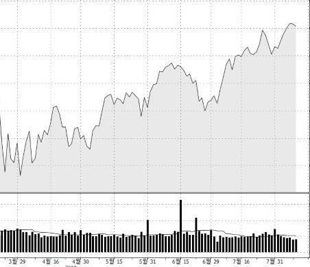 3월말 무역전쟁 개시 후 미국 S&P500 지수